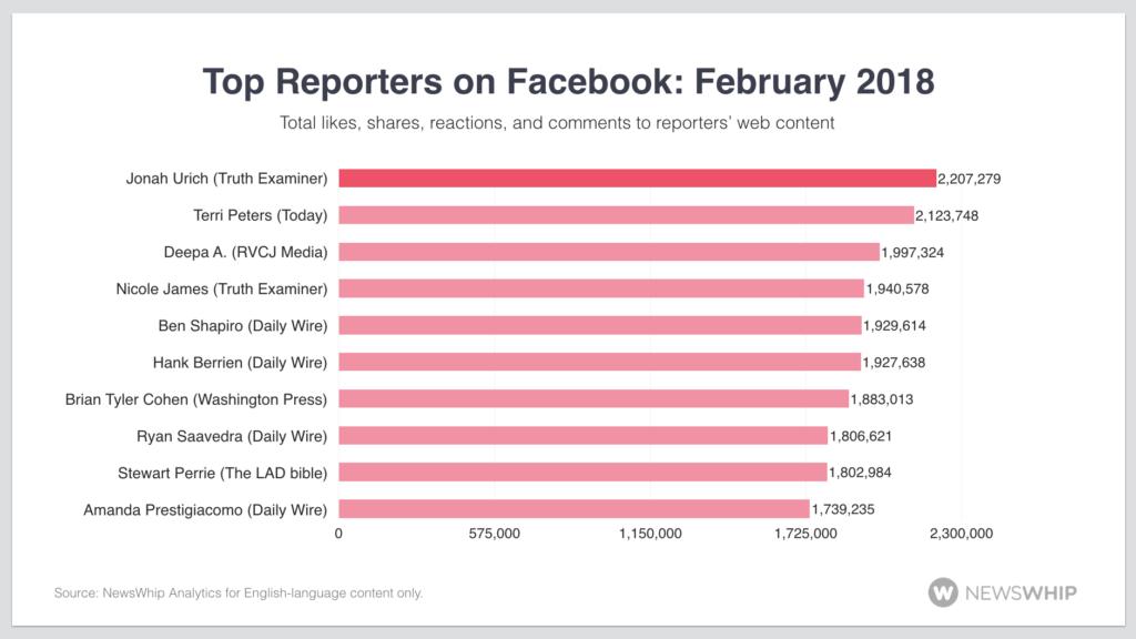 social media analytics reporters facebook